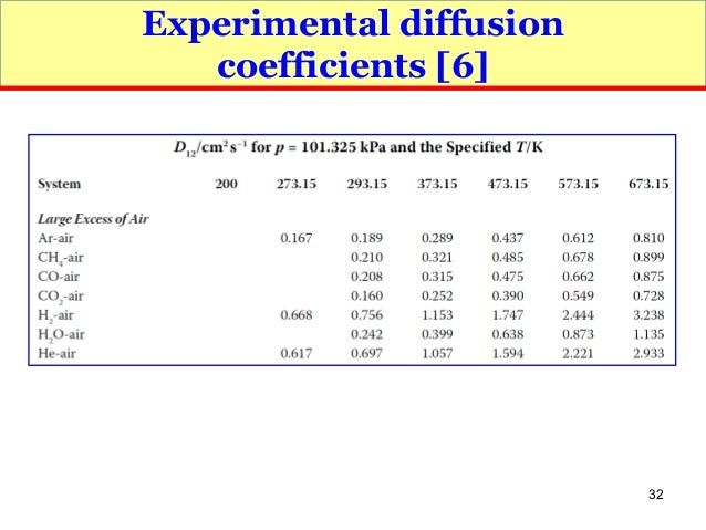 to determine gas diffusion coefficient of acetone The dependence of the diffusion coefficient on concentration of diffusing substance, strictly speaking, is a consequence of the fact that diffusion flow depends on the difference (gradient) of the thermodynamic potential of the system rather than concentration, ie, the formula must allow for activity of the diffusing substance.