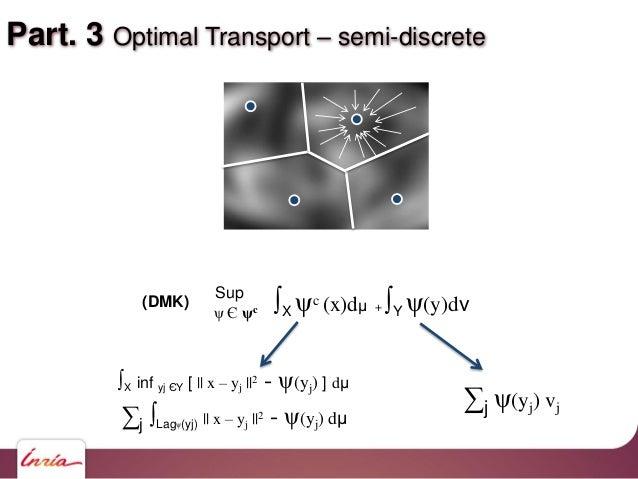 Part. 3 Optimal Transport – semi-discrete ∫X ψc (x)dμ + ∫Y ψ(y)dν Sup ψ Є ψc (DMK) ∑j ∫Lagψ(yj)    x – yj   2 - ψ(yj) dμ ∫...