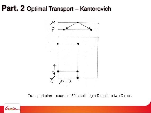 Part. 2 Optimal Transport – Kantorovich Transport plan – example 3/4 : splitting a Dirac into two Diracs