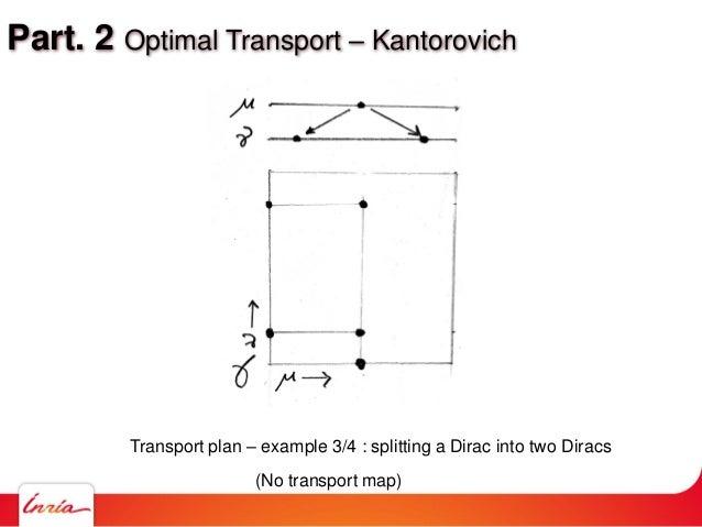 Part. 2 Optimal Transport – Kantorovich Transport plan – example 3/4 : splitting a Dirac into two Diracs (No transport map)