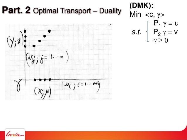 Part. 2 Optimal Transport – Duality (DMK): Min <c, γ> P1 γ = u s.t. P2 γ = v γ ≥ 0
