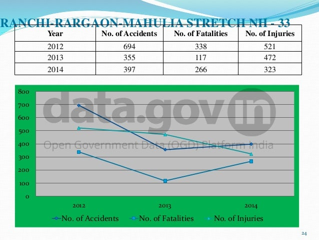 Use of Road Accidents Data by Government Stakeholders to