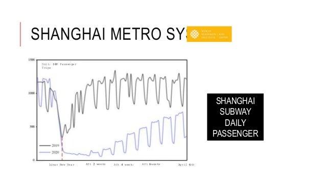 SHANGHAI METRO SYSTEM Unit: 10K Passenger Trips Lunar New Year Aft 2 weeks Aft 4 weeks Aft 6weeks April 6th SHANGHAI SUBWA...
