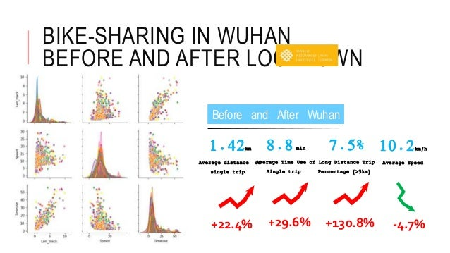 BIKE-SHARING IN WUHAN BEFORE AND AFTER LOCKDOWN Before and After Wuhan Lockdown 10.2km/h Average Speed 8.8 min Average Tim...