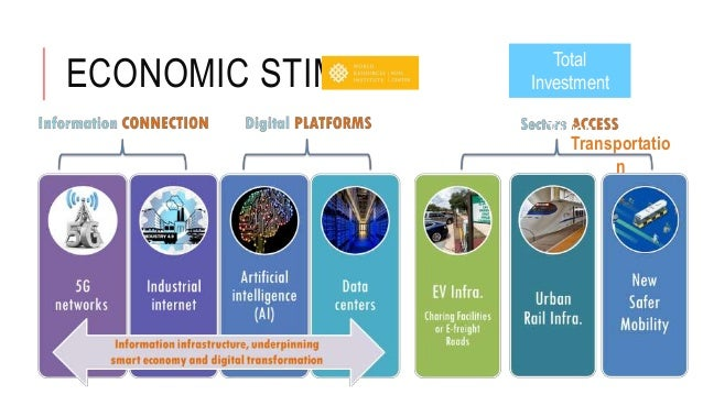 ECONOMIC STIMULI Transportatio n Total Investment US$5 to 6 Trillion