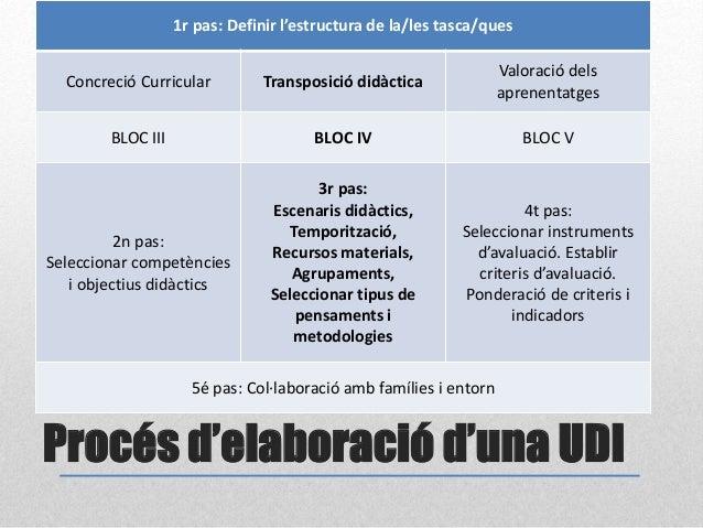Procés d'elaboració d'una UDI 1r pas: Definir l'estructura de la/les tasca/ques Concreció Curricular Transposició didàctic...
