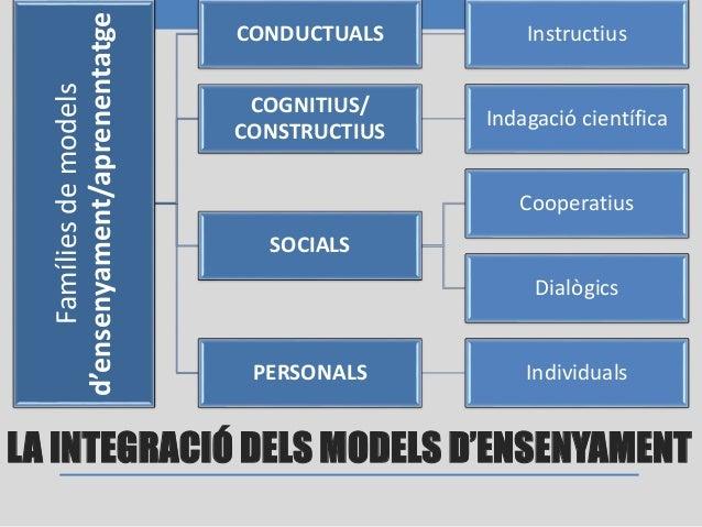 CONDUCTUALS • Basats en teories conductistes. • Els éssers humans modifiquen la conducta d'acord amb la informació sobre l...