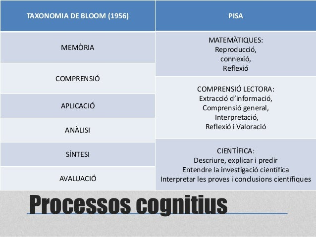 Processos cognitius TAXONOMIA DE BLOOM (1956) MEMÒRIA COMPRENSIÓ APLICACIÓ ANÀLISI SÍNTESI AVALUACIÓ PISA MATEMÀTIQUES: Re...