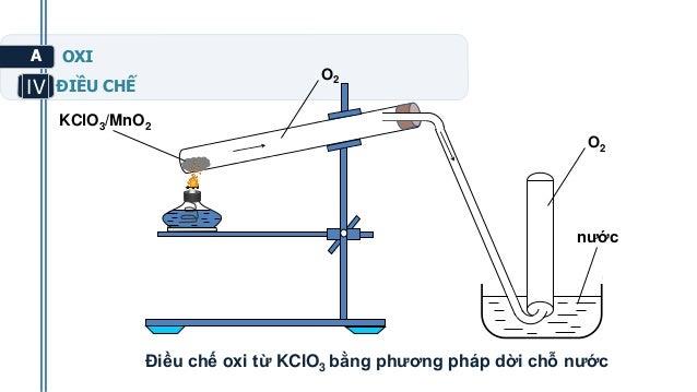 kclo3 mno2_Tranthihuonggiang oxivaozon 10cb