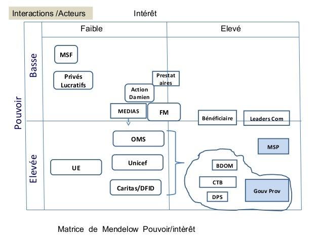 Interactions /Acteurs                     Intérêt                            Faible                                   Elev...