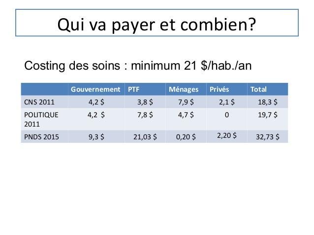 Qui va payer et combien?Costing des soins : minimum 21 $/hab./an            Gouvernement PTF        Ménages   Privés     T...