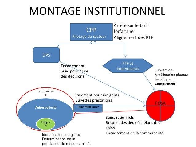 MONTAGE INSTITUTIONNEL                                              Arrêté sur le tarif                             CPP   ...