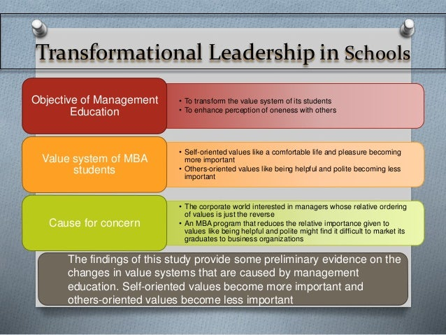 mlq transformational leadership Sample mlq report page introduction 3 the full range leadership model: transformational leadership 4 transactional management 5 passive / avoidant 5.