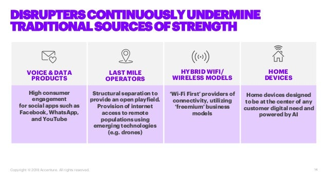 14 DISRUPTERSCONTINUOUSLYUNDERMINE TRADITIONALSOURCESOFSTRENGTH VOICE & DATA PRODUCTS LAST MILE OPERATORS HYBRID WIFI/ WIR...
