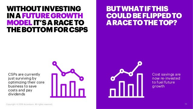 BUTWHATIFTHIS COULDBEFLIPPEDTO ARACETOTHETOP? Cost savings are now re-invested to fuel future growth WITHOUTINVESTING INAF...