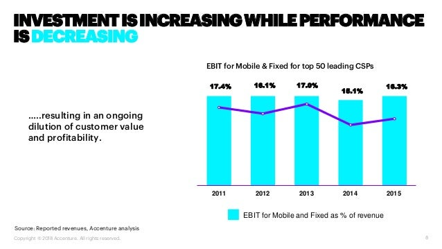 8 …..resulting in an ongoing dilution of customer value and profitability. EBIT for Mobile and Fixed as % of revenue 2014 ...