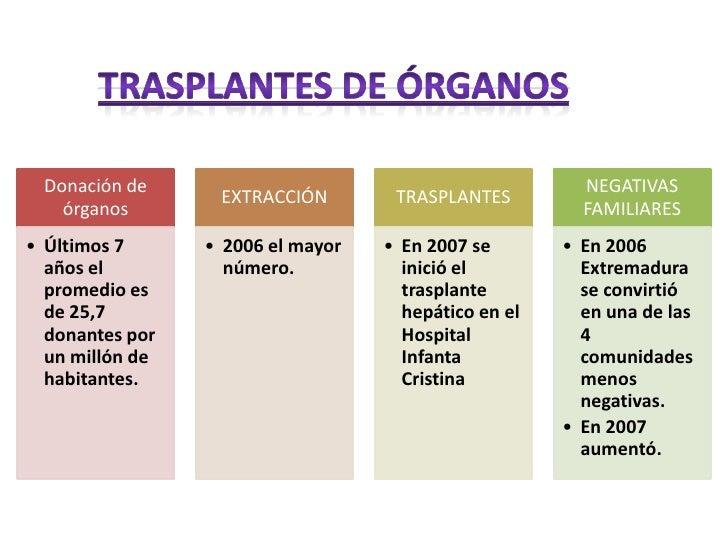 TRASPLANTES DE ÓRGANOS<br />