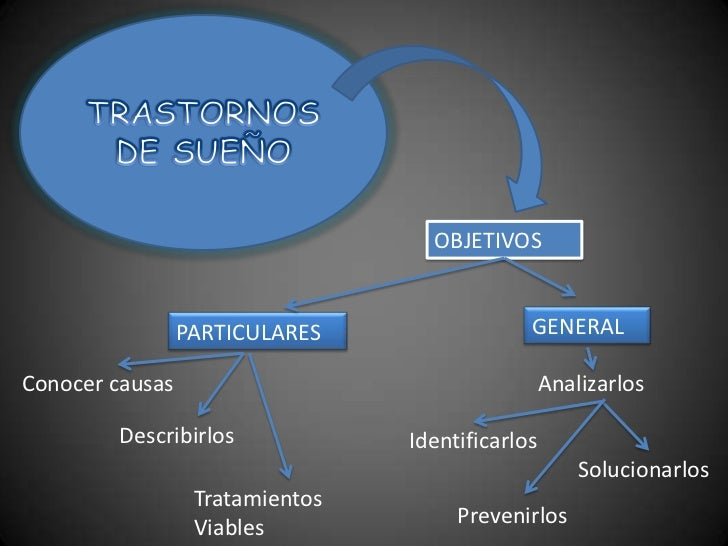 TRASTORNOS DE SUEÑO<br />OBJETIVOS<br />GENERAL<br />PARTICULARES<br />Analizarlos<br />Conocer causas<br />Describirlos<b...