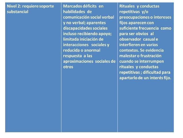 Intervención • Análisis de la Conducta Aplicada (ABA) y el modelo de Enseñanza Estructurada (TEACCH). Estos enfoques, al i...