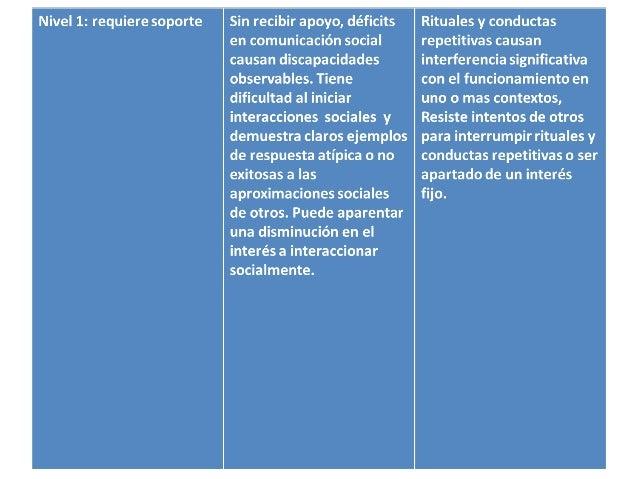 Intervención • TEACCH(Modelo de enseñanza estructurada). •