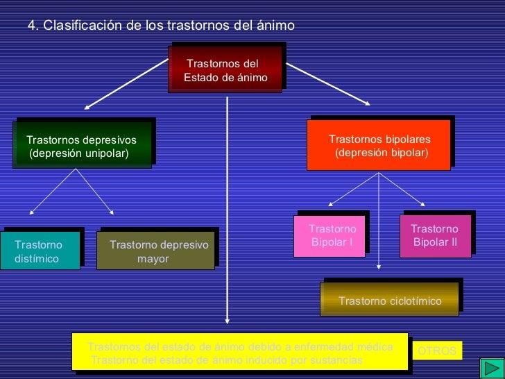 4. Clasificación de los trastornos del ánimo OTROS Trastornos del Estado de ánimo Trastornos depresivos (depresión unipola...