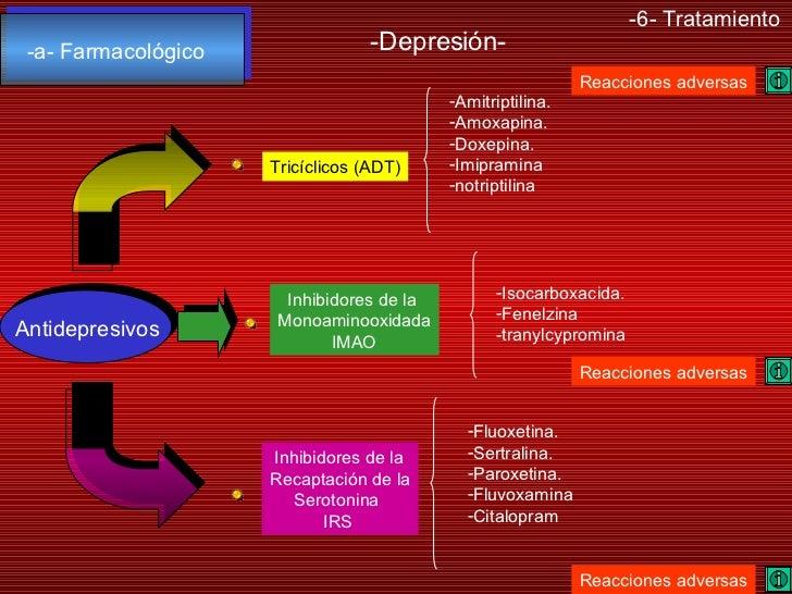 -6- Tratamiento -Depresión- -a- Farmacológico Antidepresivos <ul><li>Amitriptilina. </li></ul><ul><li>Amoxapina. </li></ul...