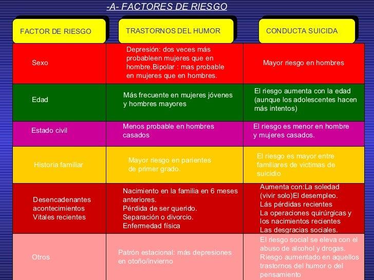 -A- FACTORES DE RIESGO FACTOR DE RIESGO TRASTORNOS DEL HUMOR CONDUCTA SUICIDA Sexo Depresión: dos veces más probableen muj...
