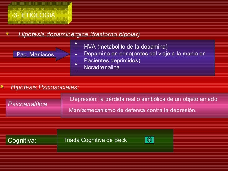 -3- ETIOLOGIA Hipótesis dopaminérgica (trastorno bipolar) Pac. Maniacos  HVA (metabolito de la dopamina) Dopamina en orina...