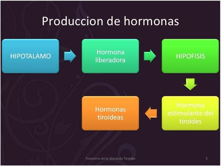 Produccion de hormonas Trastorno de la Glandula Tiroides