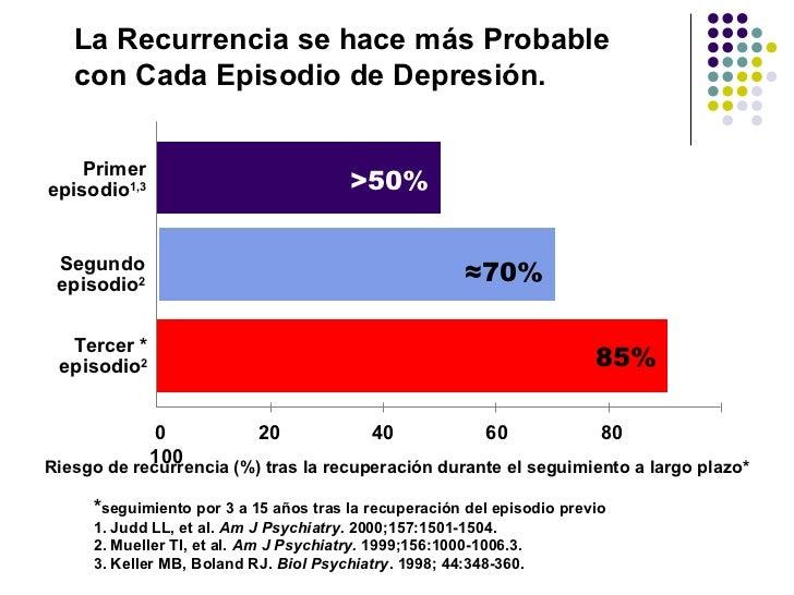 La Recurrencia se hace más Probable   con Cada Episodio de Depresión.    Primerepisodio1,3                             >50...