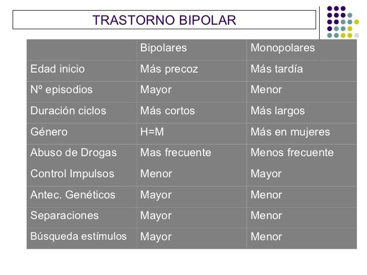 TRASTORNO BIPOLAR                     Bipolares       MonopolaresEdad inicio          Más precoz      Más tardíaNº episodi...