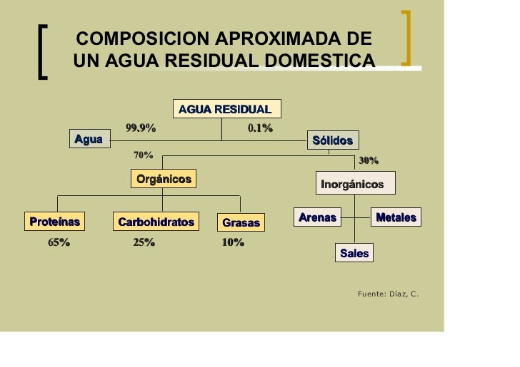 Trat aguas residuales for Depuradora aguas residuales domestica