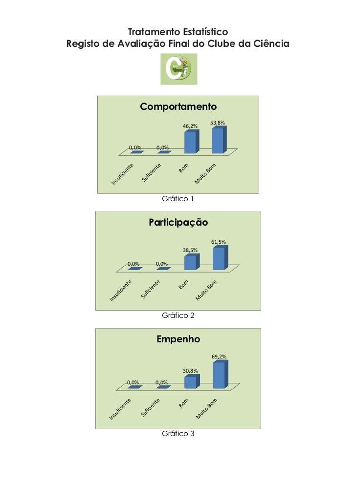 Tratamento EstatísticoRegisto de Avaliação Final do Clube da Ciência                   Comportamento                      ...