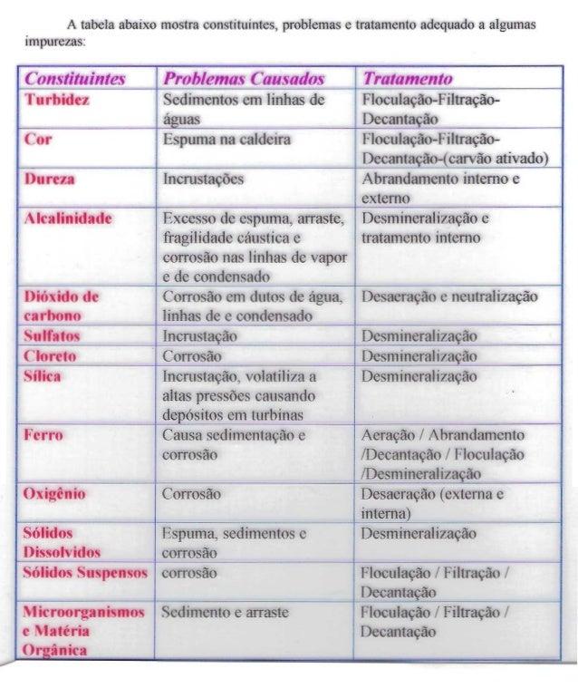 Tratamento impurezas da agua (2)