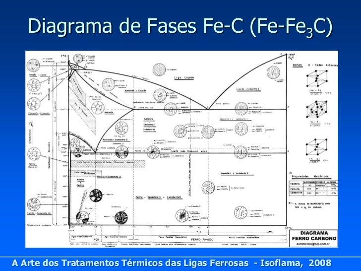 Tratamentostrmicos diagrama ccuart Gallery
