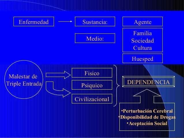 Enfermedad  Sustancia:  Agente  Medio:  Familia Sociedad Cultura Huesped  Malestar de Triple Entrada  Fisico Psiquico  DEP...