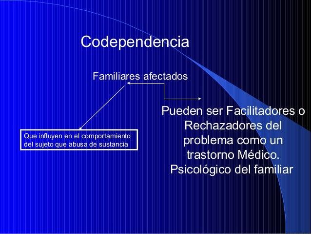 Codependencia Familiares afectados  Que influyen en el comportamiento del sujeto que abusa de sustancia  Pueden ser Facili...