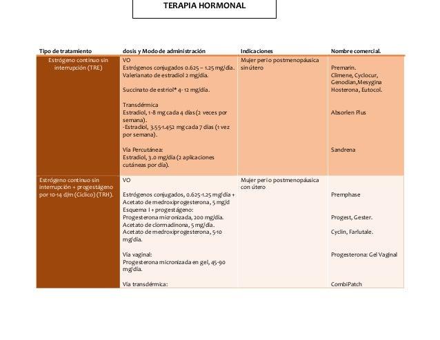 Tipo de tratamiento dosis y Modo de administración Indicaciones Nombre comercial.  Estrógeno continuo sin  interrupción (T...