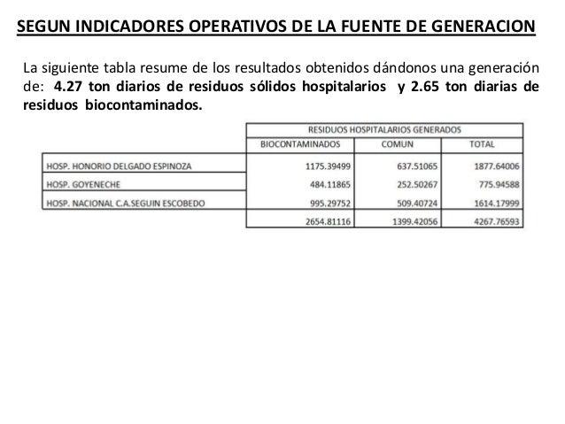 SEGUN LA ENCUESTA INDICADORES OPERATIVOS DE LA FUENTE DE GENERACION CANT. ESPECIFICACIÓN NOMBRE 08 HOSPITALES III Regional...