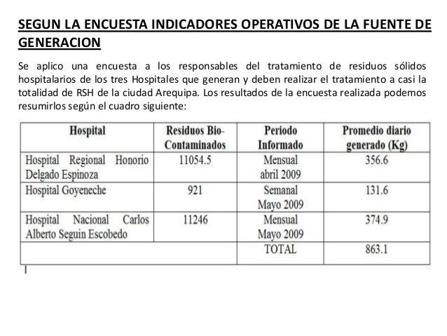 SEGUN LA ENCUESTA INDICADORES OPERATIVOS DE LA FUENTE DE GENERACION El HNCASE indica que mensualmente procesa 13 832 Kg de...
