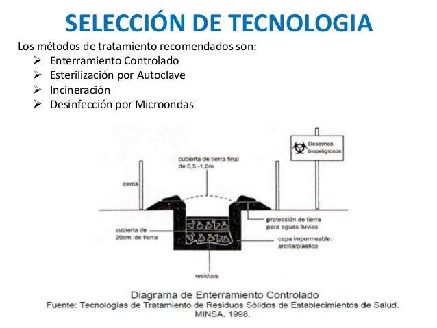 SELECCIÓN DE TECNOLOGIA