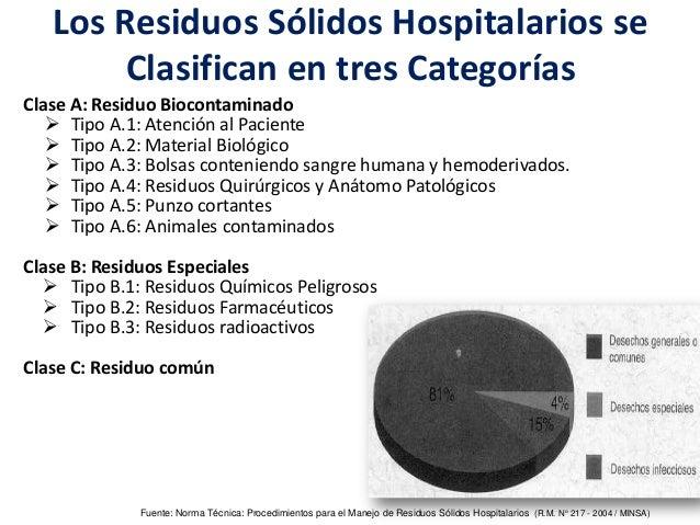 Los Residuos Sólidos Hospitalarios se Clasifican en tres Categorías Clase A: Residuo Biocontaminado  Tipo A.1: Atención a...