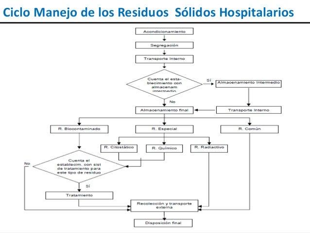 OBJETIVOS  Realizar un diagnóstico del tratamiento y disposición de los residuos sólidos hospitalarios en Arequipa.  Eva...