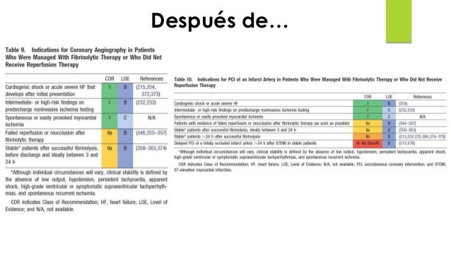 STEMI, Terapia médica rutinaria: recomendaciones 1. BB Metoprolol 2. IECA O ARAII Captopril- Lisinopril- Ramipril- Trand...