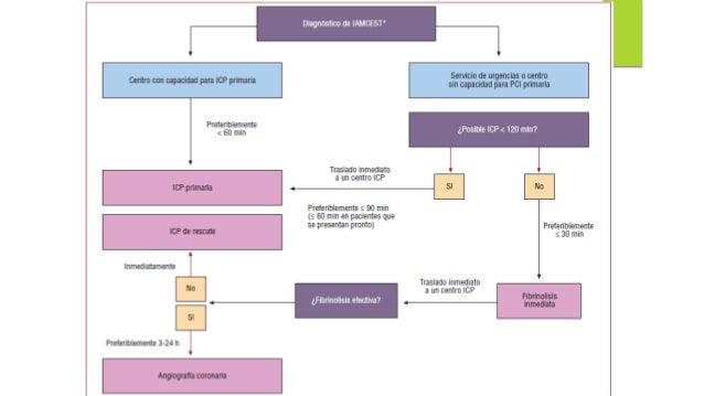 1 • Terapia antiplaquetaria para tratamiento de pacientes con STEMI y PCI primaria • Terapia anticoagulante para el tratam...
