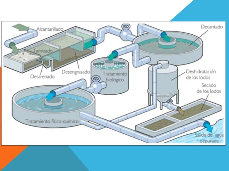 Tratamiento primario de aguas residuales - Tratamientos de agua ...