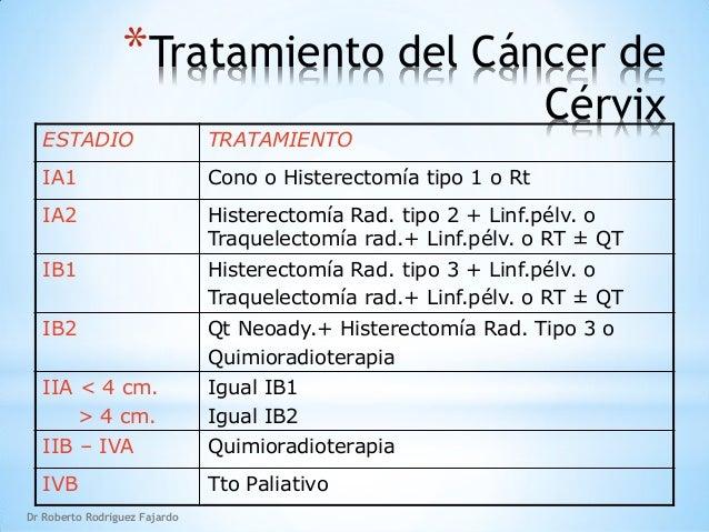 Tratamiento quir rgico del c ncer de c rvix - Tratamiento para carcoma ...