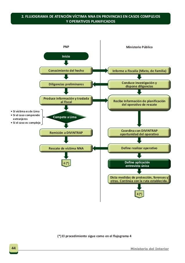 No se realiza el examen médico legal a tiempo PNP Ministerio Público Instituto de Medicina Legal Institución de acogida 4....