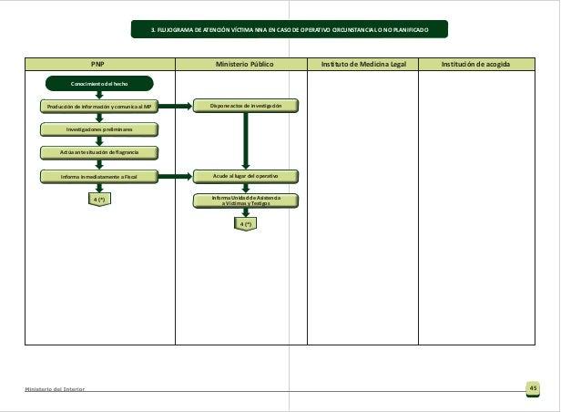 PNP Ministerio Público Instituto de Medicina Legal Institución de acogida 5. FLUJOGRAMA DE ATENCIÓN VÍCTIMA ADULTA EN CASO...