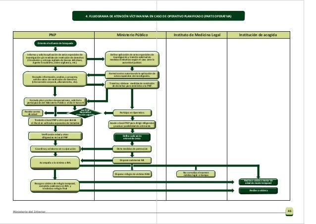 48 3.7. Descripción del procedimiento Resumen del procedimiento Entrega al lugar de acogida (Salida de la ruta) Acompañami...